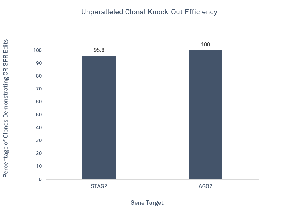 CRISPR Cell Line Editing Cost Effective Without Sacrificing On Quality v3.png