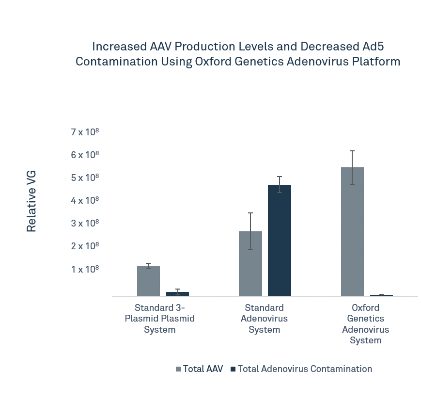 World First Complete Removal of Adenovirus Contamination from AAV Manufacturing.png